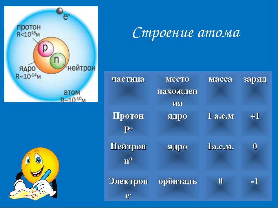 Строение атома частицаместо нахождениямассазаряд Протон P+ядро1 а.е.м+1...