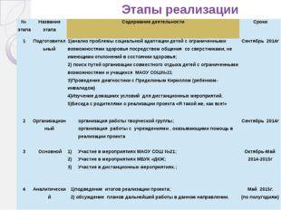 Этапы реализации проекта № этапа Название этапа Содержание деятельности Срок
