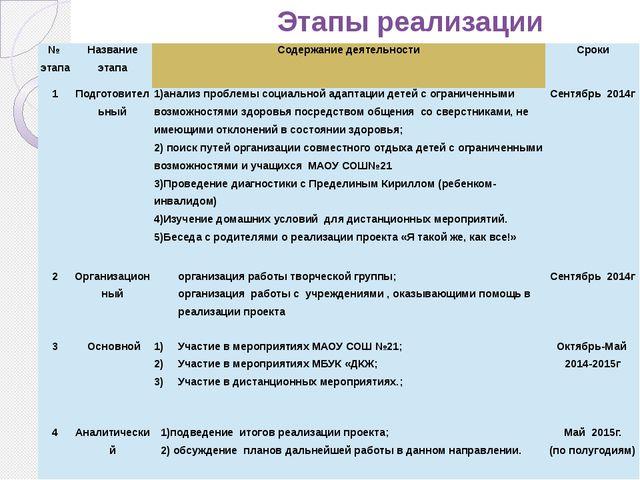 Этапы реализации проекта № этапа Название этапа Содержание деятельности Срок...
