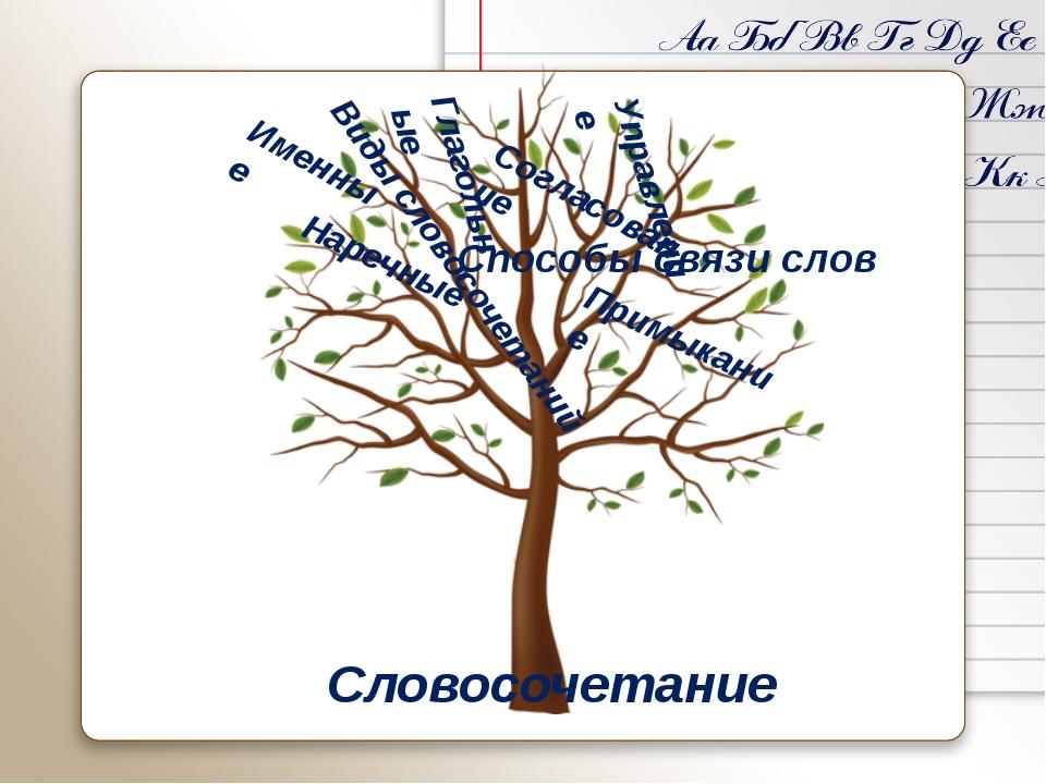 Виды словосочетаний Словосочетание Именные Наречные Глагольные Способы связи...