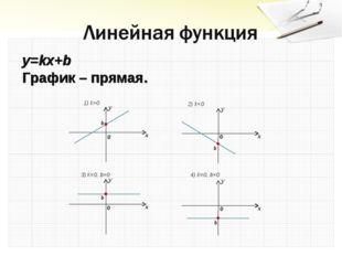 y=kx+b График – прямая. b b b b