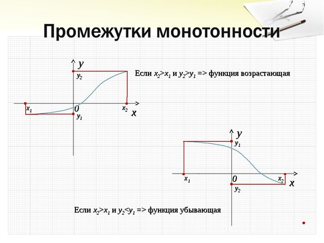x2 x1 y1 y2 x2 x1 y1 y2 Если x2>x1 и y2 функция убывающая Если x2>x1 и y2>y1...