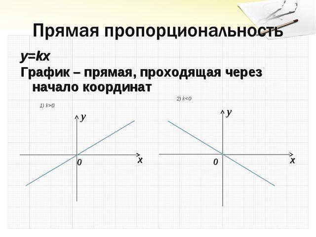 y=kx График – прямая, проходящая через начало координат