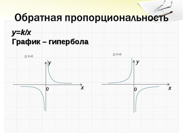 y=k/x График – гипербола