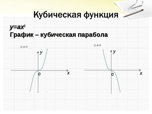 y=ax3 График – кубическая парабола