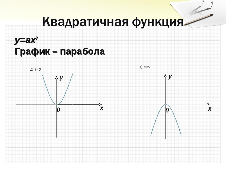 y=ax2 График – парабола