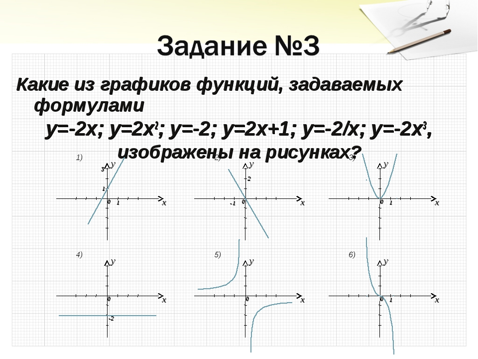 Какие из графиков функций, задаваемых формулами y=-2x; y=2x2; y=-2; y=2x+1; y...