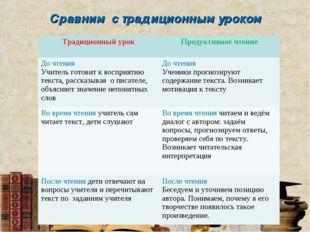 Сравним с традиционным уроком Традиционный урок Продуктивное чтение До чтени
