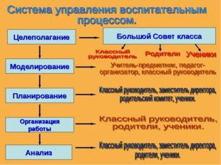 Целеполагание Моделирование Планирование Организация работы Анализ Большой Со