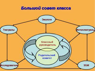 Классный руководитель Родительский комитет Исследователи Театралы Экологи Инт