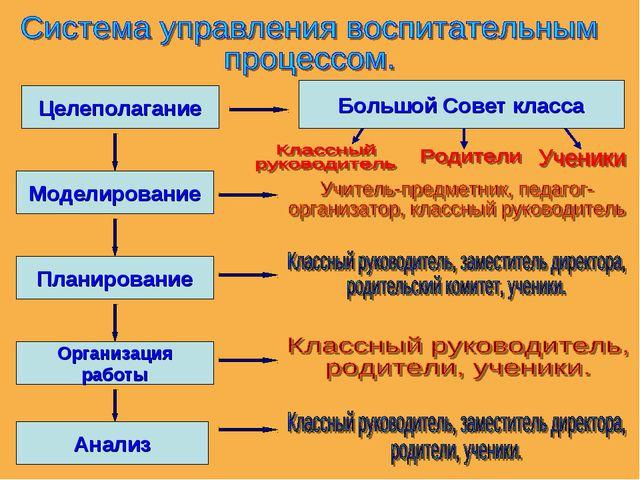 Целеполагание Моделирование Планирование Организация работы Анализ Большой Со...