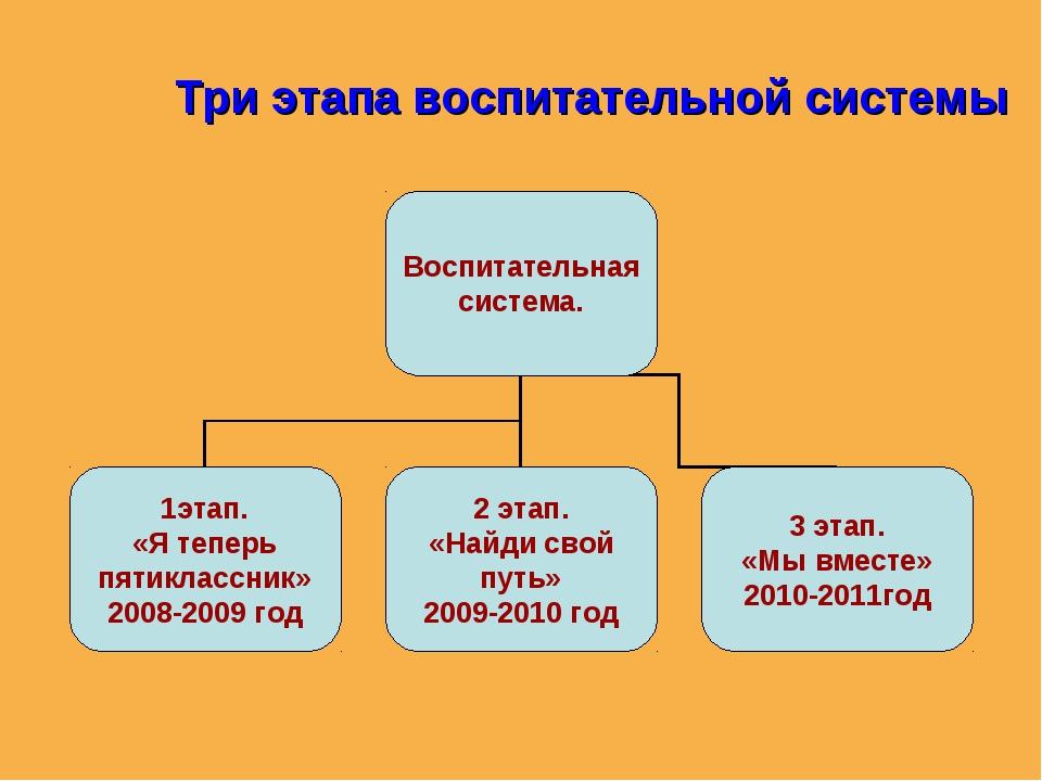 Три этапа воспитательной системы
