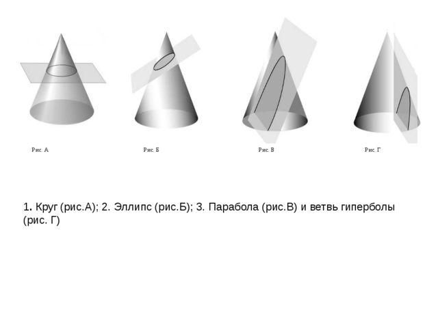 1. Круг (рис.А); 2. Эллипс (рис.Б); 3. Парабола (рис.В) и ветвь гиперболы (ри...