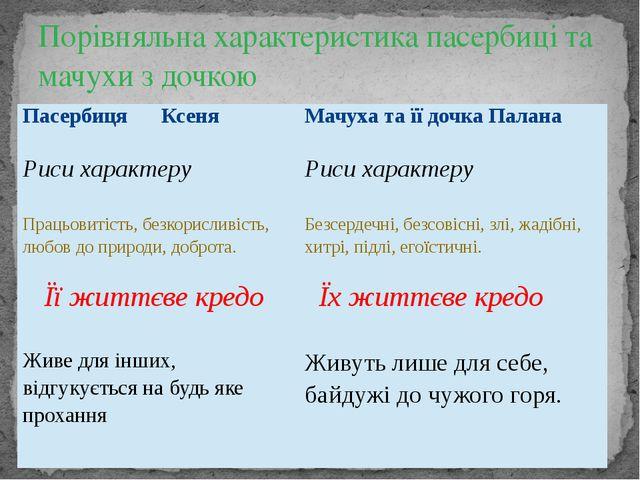 Порівняльна характеристика пасербиці та мачухи з дочкою Пасербиця Ксеня Мачу...