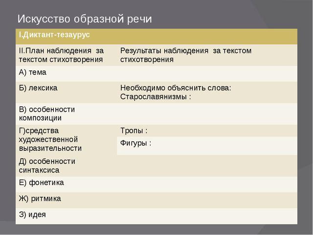 Искусство образной речи I.Диктант-тезаурус II.План наблюдения за текстомстихо...