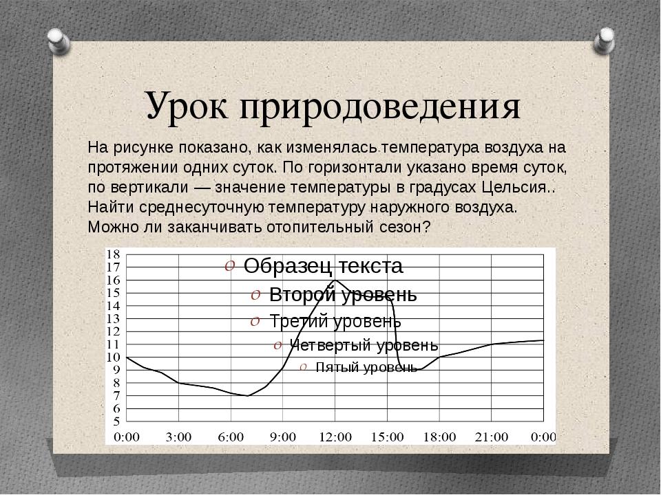 Урок природоведения На рисунке показано, как изменялась температура воздуха н...
