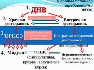 В соответствии с требованиями ФГОС ДНВ ОРКСЭ ОПК (факультативы, кружки, элект