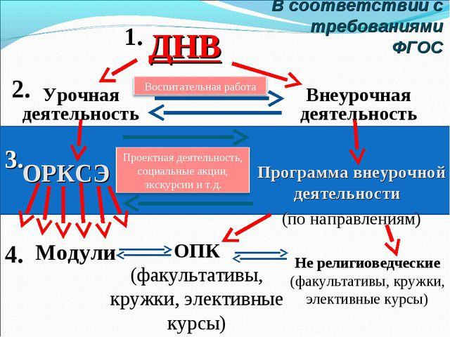 В соответствии с требованиями ФГОС ДНВ ОРКСЭ ОПК (факультативы, кружки, элект...