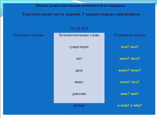 Имена существительные изменяются по падежам.  В русском языке шесть падежей...