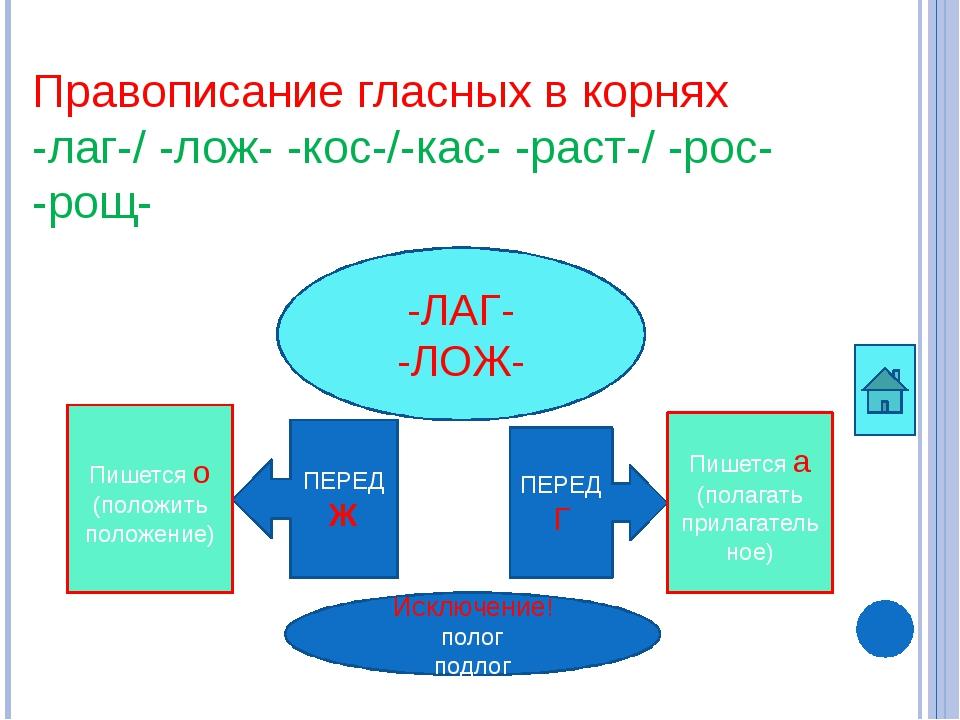 Список использованной литературы http://nsportal.ru/shkola/russkii-yazyk/libr...