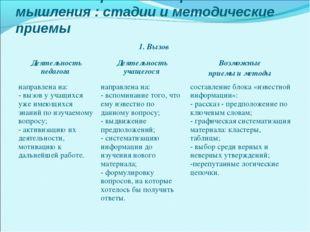 Технология развития критического мышления : стадии и методические приемы 1. В