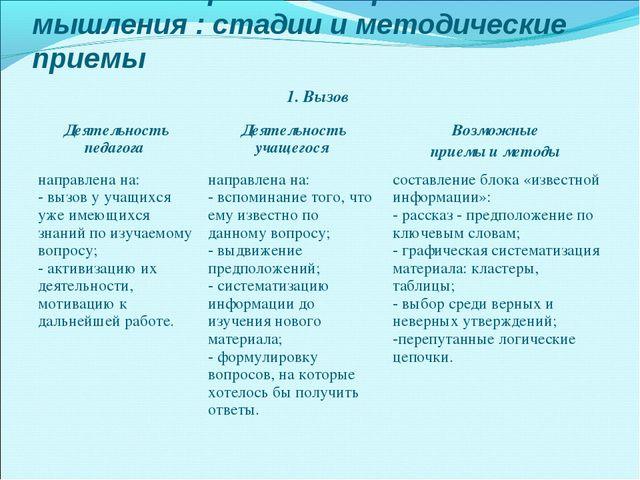 Технология развития критического мышления : стадии и методические приемы 1. В...