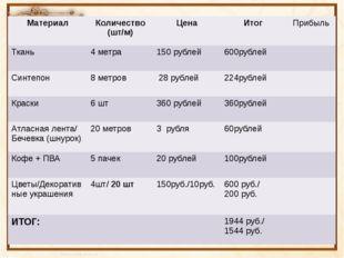 Материал Количество (шт/м) Цена Итог Прибыль Ткань 4 метра 150 рублей 600рубл