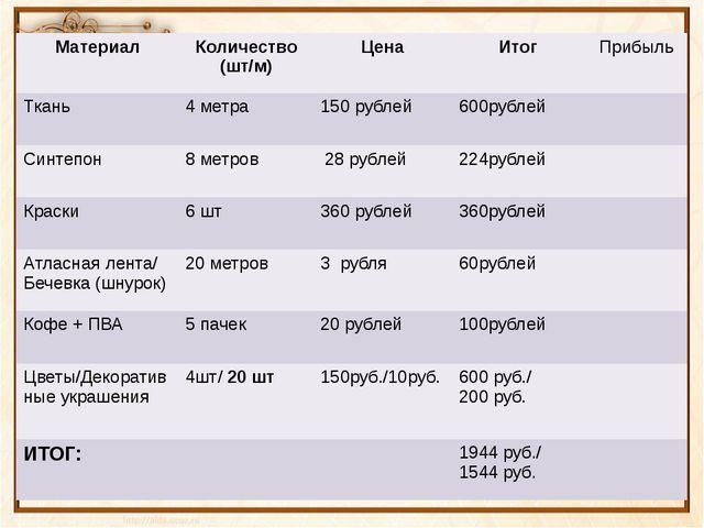 Материал Количество (шт/м) Цена Итог Прибыль Ткань 4 метра 150 рублей 600рубл...