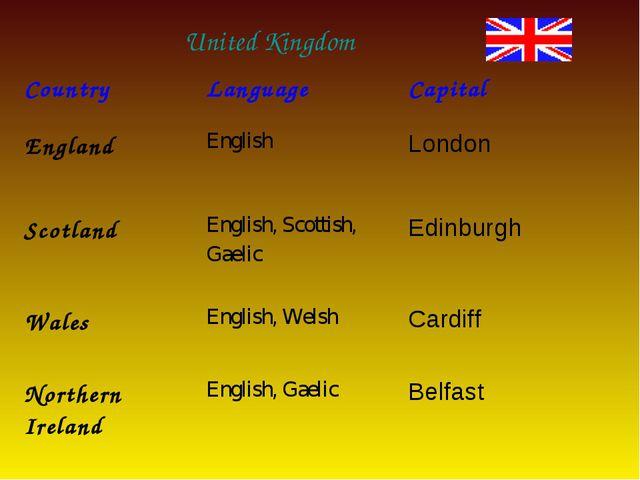United Kingdom CountryLanguageCapital EnglandEnglishLondon ScotlandEngli...