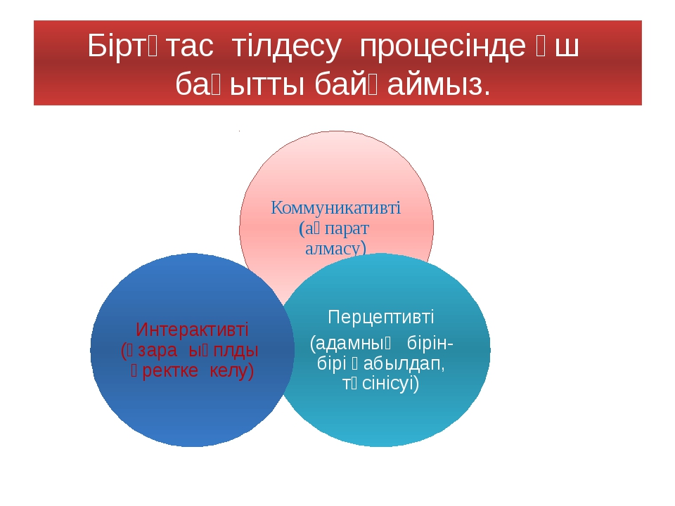 Біртұтас тілдесу процесінде үш бағытты байқаймыз.
