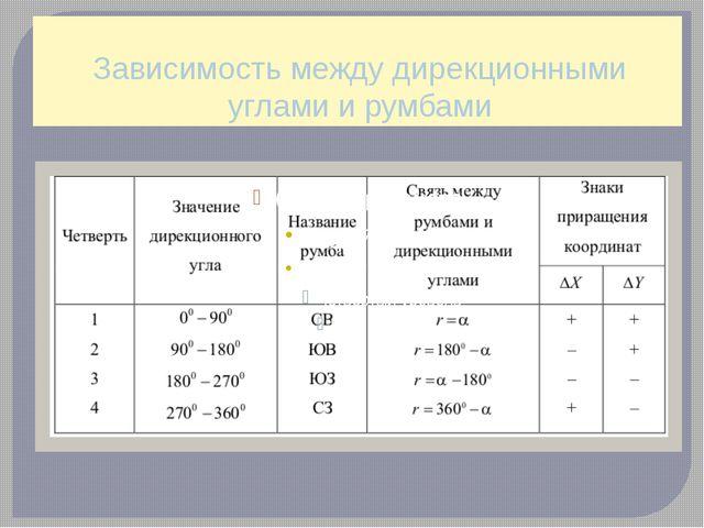 Зависимость между дирекционными углами и румбами