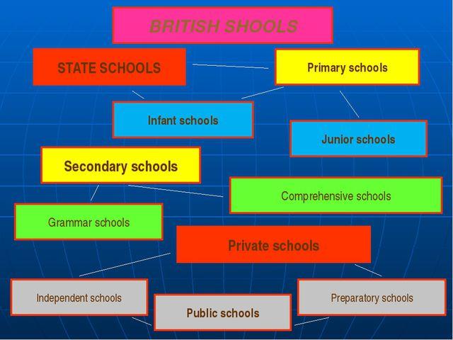 BRITISH SHOOLS STATE SCHOOLS Primary schools Junior schools Infant schools S...