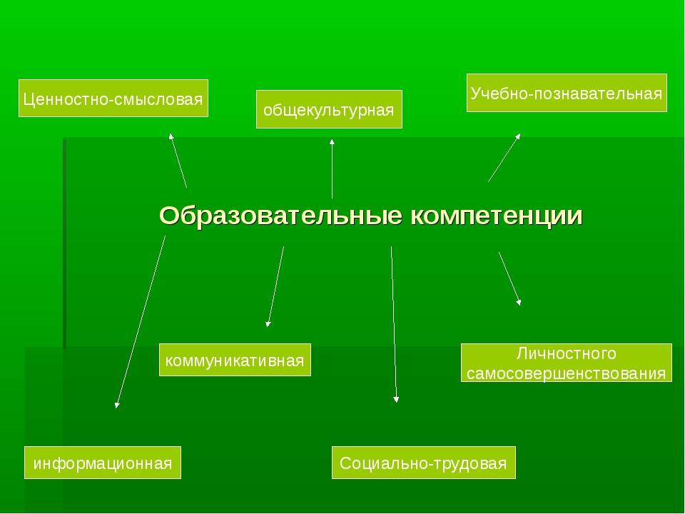 Образовательные компетенции Ценностно-смысловая общекультурная Учебно-познава...