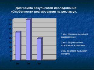 Диаграмма результатов исследования «Особенности реагирования на рекламу». 1 к