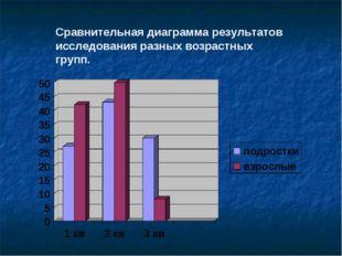 Сравнительная диаграмма результатов исследования разных возрастных групп.