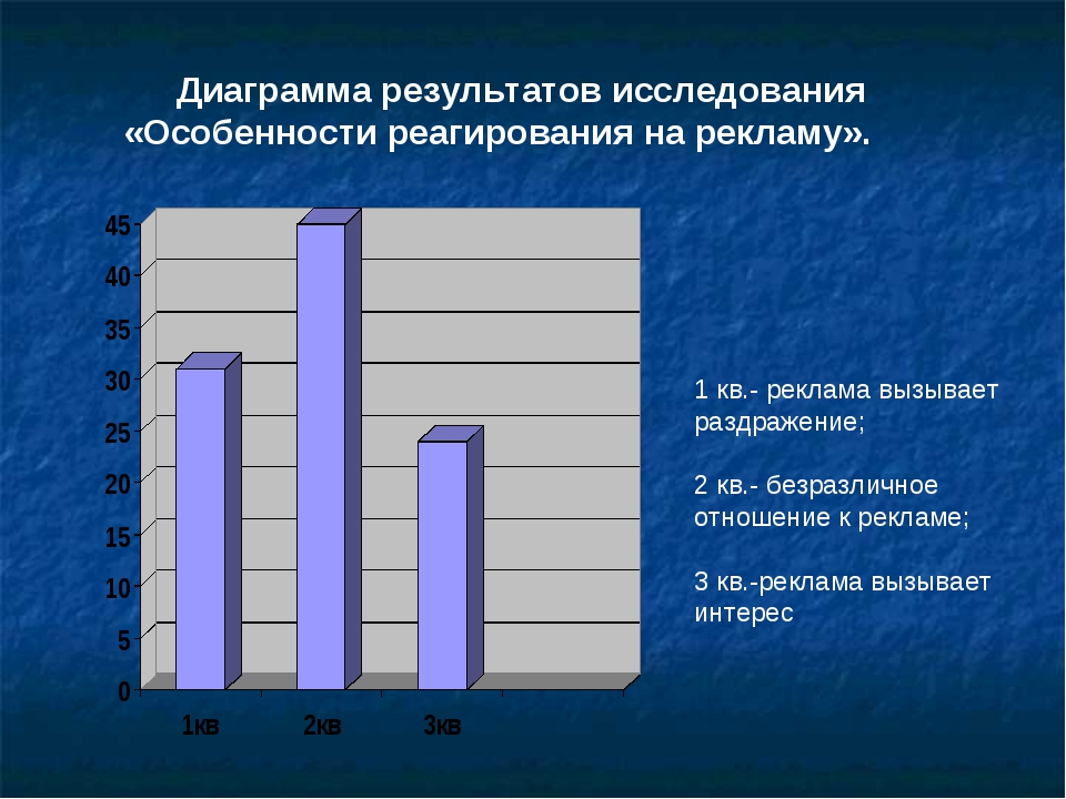 Диаграмма результатов исследования «Особенности реагирования на рекламу». 1 к...