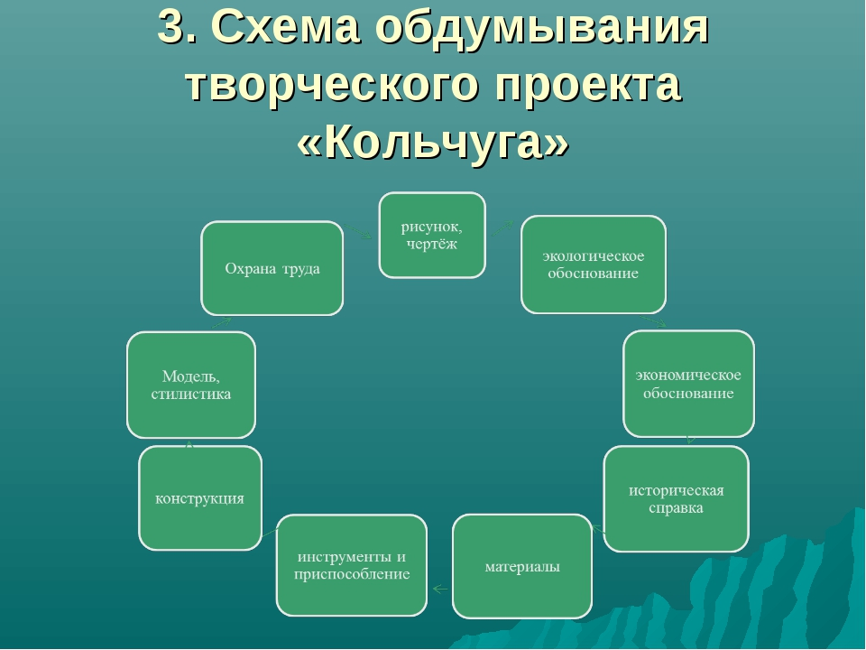 3. Схема обдумывания творческого проекта «Кольчуга»