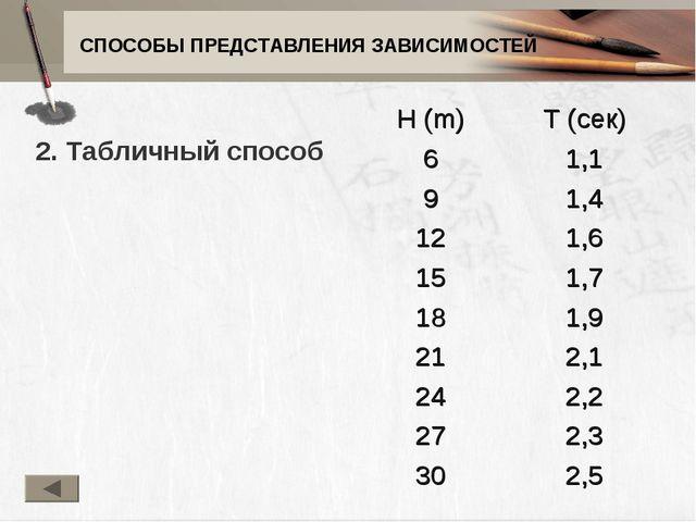 СПОСОБЫ ПРЕДСТАВЛЕНИЯ ЗАВИСИМОСТЕЙ 2. Табличный способ H (m)T (сек) 61,1 9...