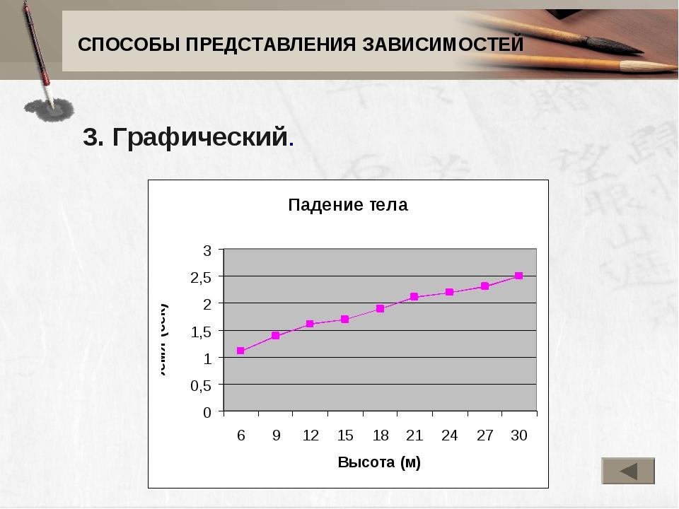 СПОСОБЫ ПРЕДСТАВЛЕНИЯ ЗАВИСИМОСТЕЙ 3. Графический.