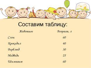 Составим таблицу: ЖивотноеВозраст, л Слон60 Крокодил40 Верблюд30 Медведь