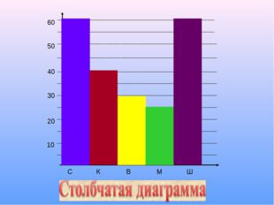 10 20 30 40 50 60 С К В М Ш