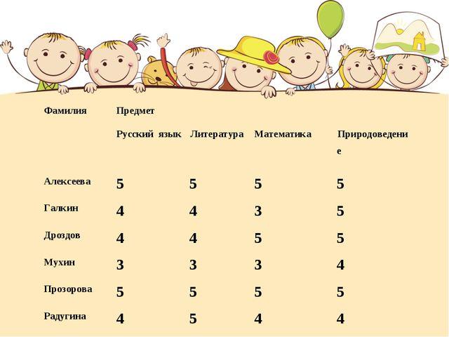 ФамилияПредмет Русский языкЛитератураМатематика Природоведение Алексеев...