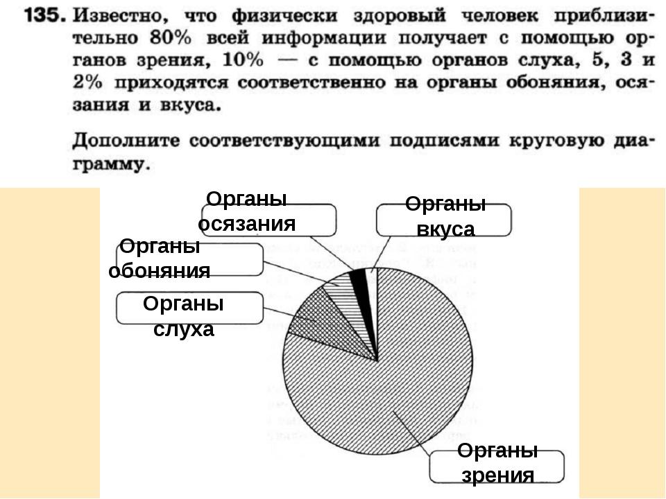 Органы зрения Органы слуха Органы обоняния Органы осязания Органы вкуса