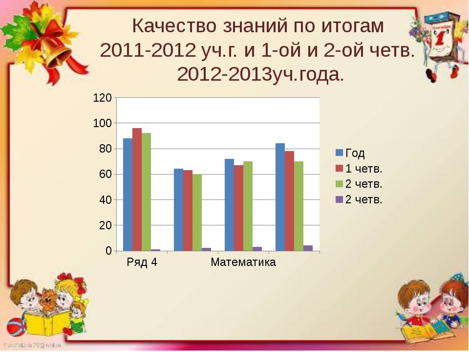Качество знаний по итогам 2011-2012 уч.г. и 1-ой и 2-ой четв. 2012-2013уч.года.
