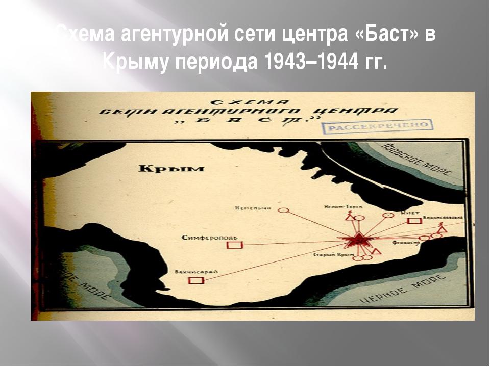 Схема агентурной сети центра «Баст» в Крыму периода 1943–1944 гг.