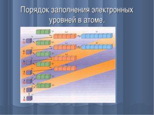 Порядок заполнения электронных уровней в атоме.