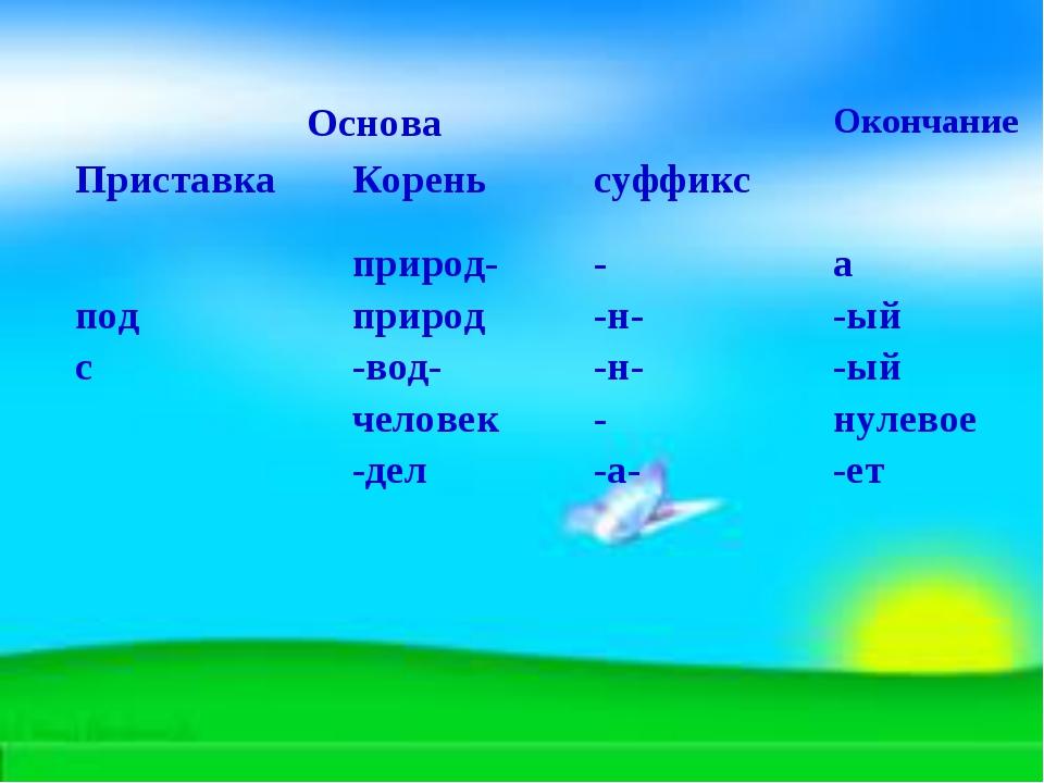 Основа Окончание Приставка Кореньсуффикс под сприрод- природ -вод- чел...