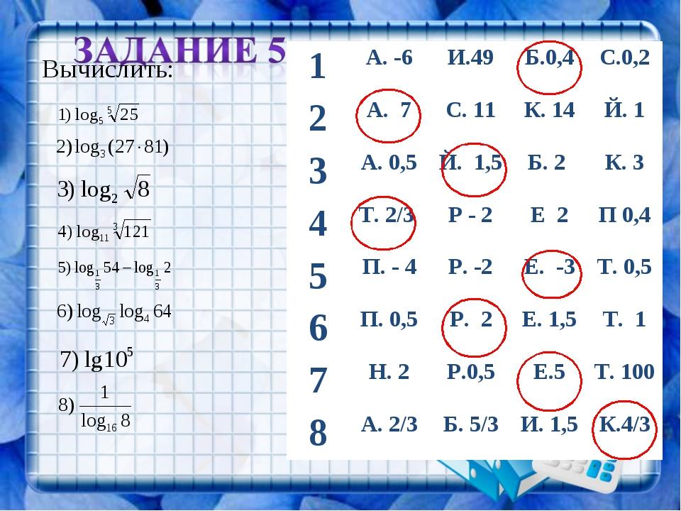 Вычислить: 1А. -6И.49Б.0,4С.0,2 2А. 7С. 11К. 14Й. 1 3А. 0,5Й. 1,5Б...