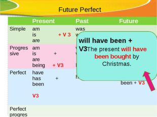 Future Perfect The present will have been bought by Christmas. will have been