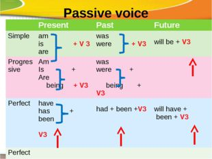 Passive voice Present Past Future Simple am is+ V 3 are was were+ V3 willbe +